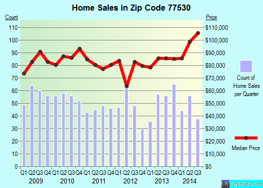 Zip code 77530 (Channelview, TX) real estate house value trends