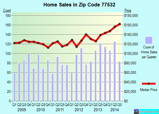 Zip code 77532 (Crosby, TX) real estate house value trends
