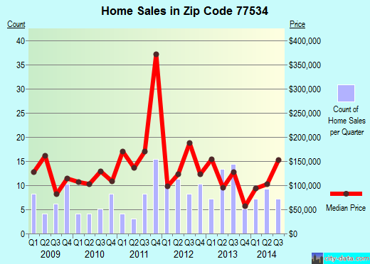 Zip code 77534 (Danbury, Texas) real estate house value trends