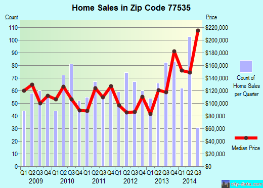 Zip code 77535 (Dayton, Texas) real estate house value trends