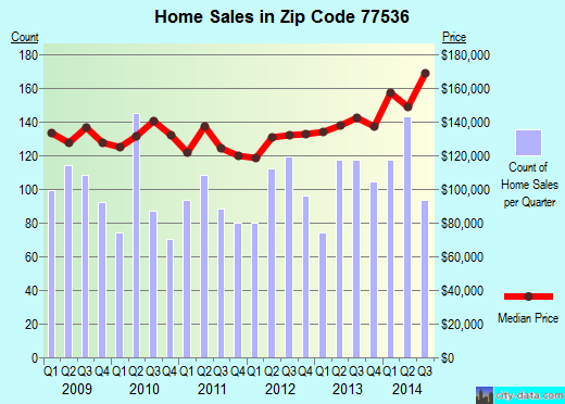 Zip code 77536 (Deer Park, TX) real estate house value trends