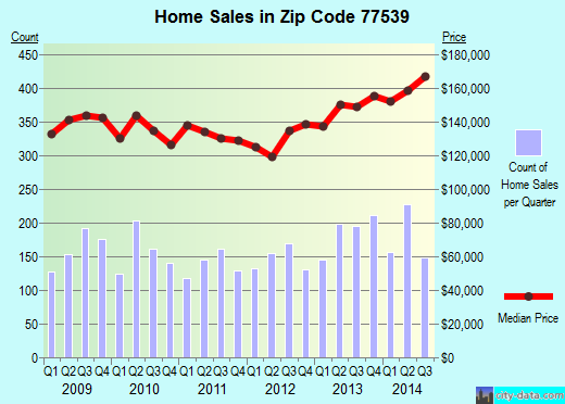Zip code 77539 (Texas City, Texas) real estate house value trends
