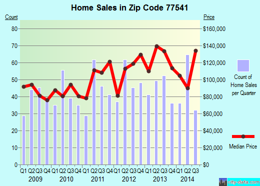 Zip code 77541 (Freeport, Texas) real estate house value trends