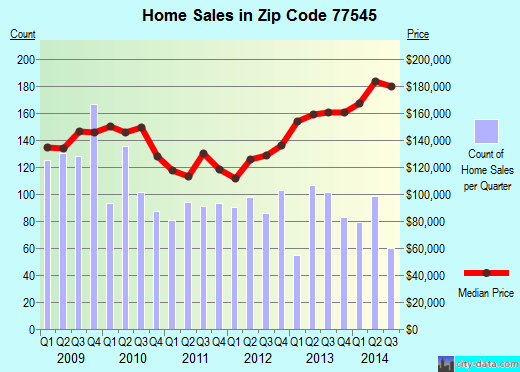 Zip code 77545 (Fresno, TX) real estate house value trends