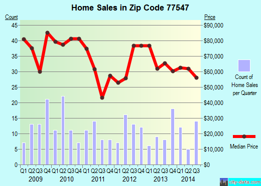 Zip code 77547 (Galena Park, Texas) real estate house value trends