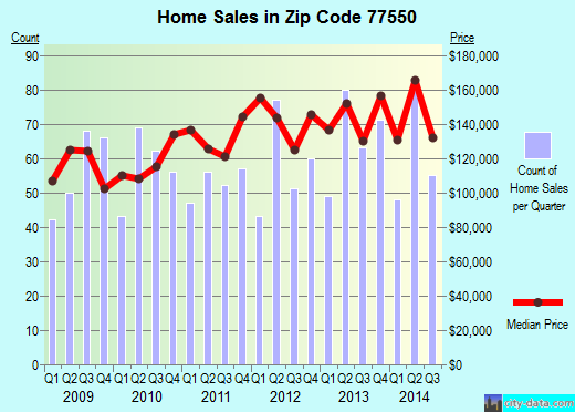 Zip code 77550 (Galveston, Texas) real estate house value trends