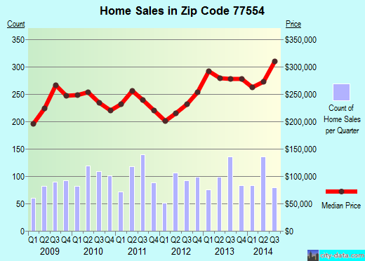 Zip code 77554 (Galveston, Texas) real estate house value trends