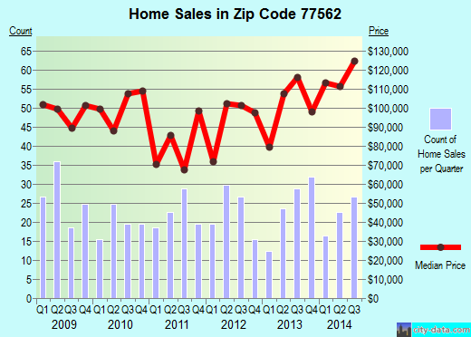 Zip code 77562 (Highlands, TX) real estate house value trends