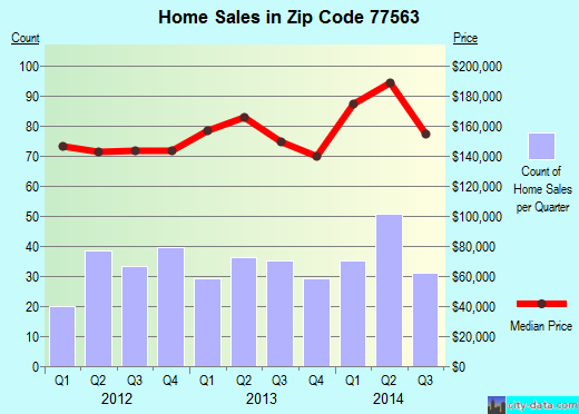 Zip code 77563 (Hitchcock, Texas) real estate house value trends