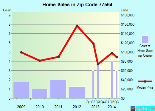 Zip code 77564 (, Texas) real estate house value trends