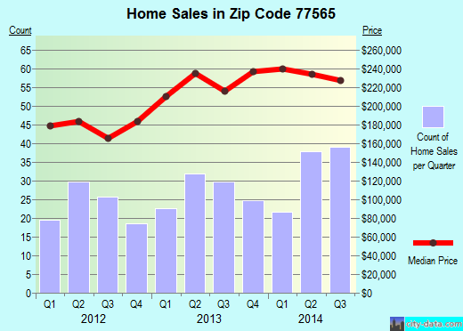 Zip code 77565 (Kemah, Texas) real estate house value trends