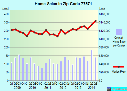 Zip code 77571 (La Porte, TX) real estate house value trends