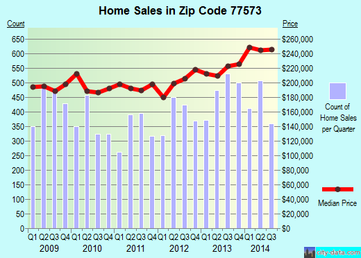 Zip code 77573 (League City, Texas) real estate house value trends