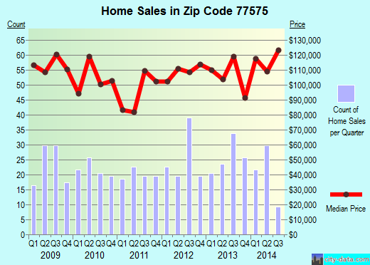 Zip code 77575 (Liberty, Texas) real estate house value trends