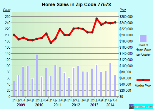 Zip code 77578 (Manvel, Texas) real estate house value trends