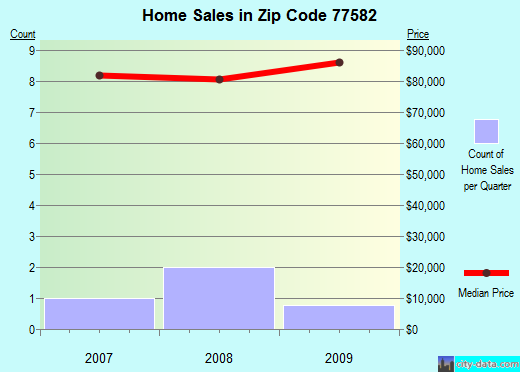 Zip code 77582 (, Texas) real estate house value trends