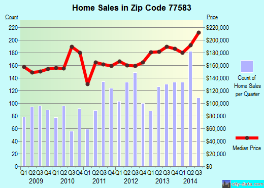 Zip code 77583 (Alvin, Texas) real estate house value trends