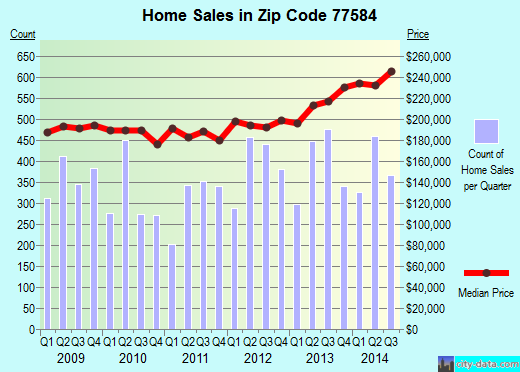 Zip code 77584 (Pearland, Texas) real estate house value trends