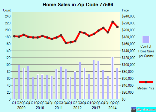 Zip code 77586 (Seabrook, TX) real estate house value trends