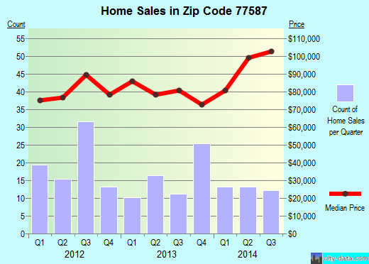 Zip code 77587 (South Houston, Texas) real estate house value trends