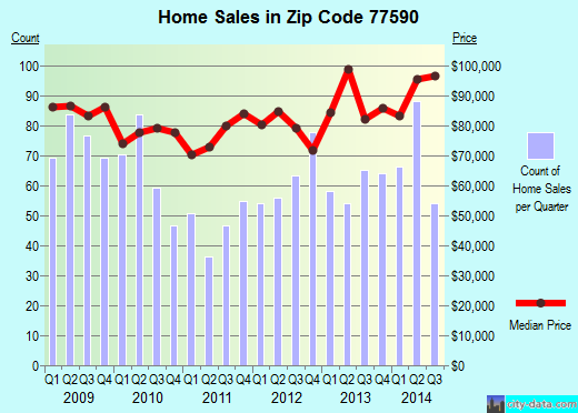 Zip code 77590 (Texas City, Texas) real estate house value trends