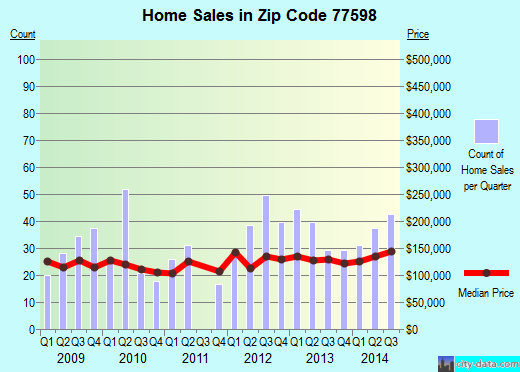 Zip code 77598 (Webster, Texas) real estate house value trends