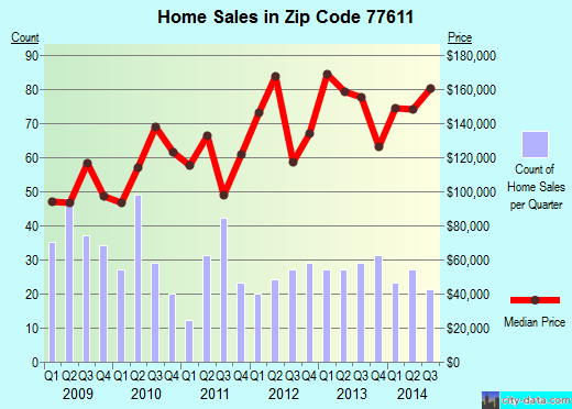 Zip code 77611 (Bridge City, Texas) real estate house value trends