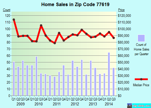 Zip code 77619 (Groves, Texas) real estate house value trends