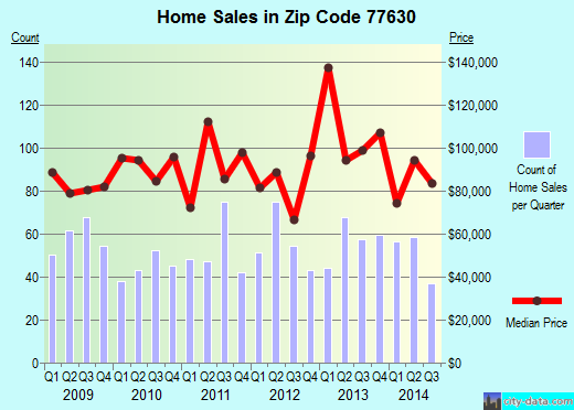 Zip code 77630 (Orange, Texas) real estate house value trends