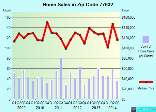 Zip code 77632 (Orange, Texas) real estate house value trends