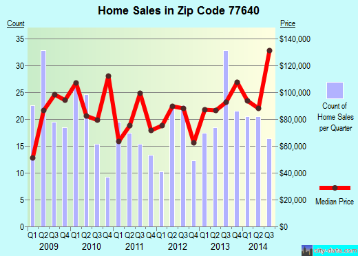 Zip code 77640 (Port Arthur, Texas) real estate house value trends
