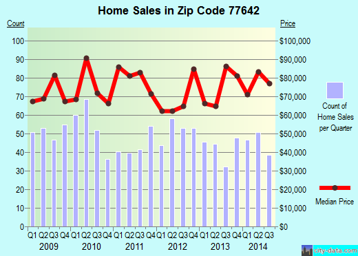 Zip code 77642 (PORT ARTHUR, Texas) real estate house value trends