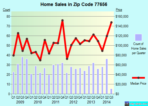 Zip code 77656 (Silsbee, Texas) real estate house value trends