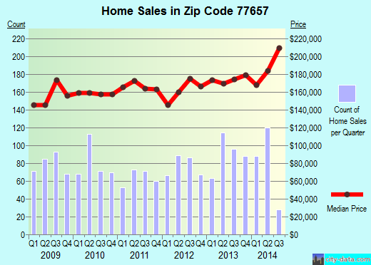 Zip code 77657 (Lumberton, Texas) real estate house value trends