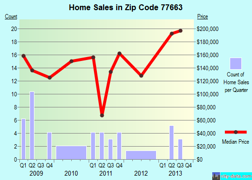 Zip code 77663 (Wildwood, Texas) real estate house value trends