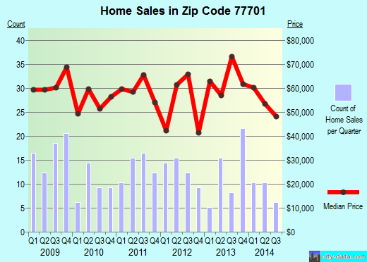 Zip code 77701 (BEAUMONT, Texas) real estate house value trends