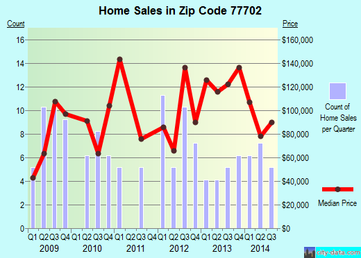 Zip code 77702 (Beaumont, Texas) real estate house value trends