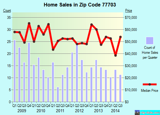 Zip code 77703 (Beaumont, Texas) real estate house value trends