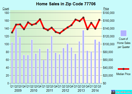 Zip code 77706 (Beaumont, Texas) real estate house value trends