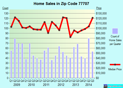 Zip code 77707 (Beaumont, Texas) real estate house value trends