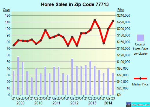 Zip code 77713 (Beaumont, Texas) real estate house value trends