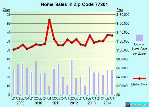 Zip code 77801 (BRYAN, Texas) real estate house value trends