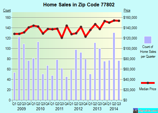 Zip code 77802 (Bryan, Texas) real estate house value trends