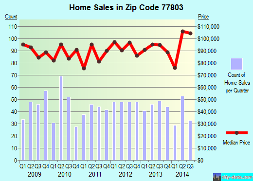 Zip code 77803 (Bryan, Texas) real estate house value trends