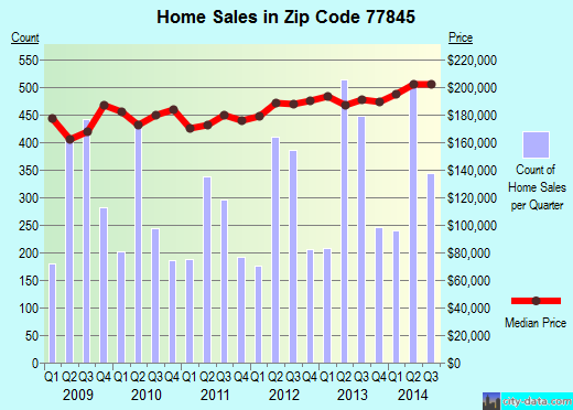 Zip code 77845 (College Station, Texas) real estate house value trends