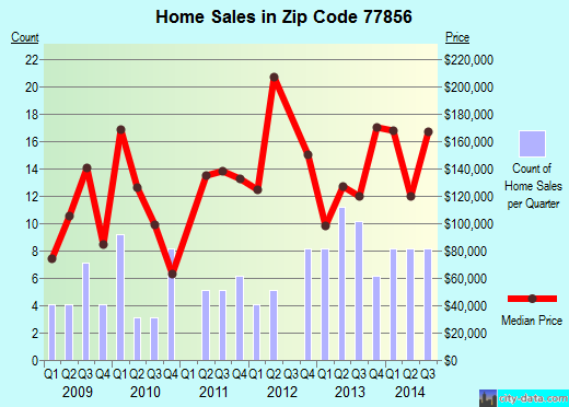 Zip code 77856 (Franklin, Texas) real estate house value trends
