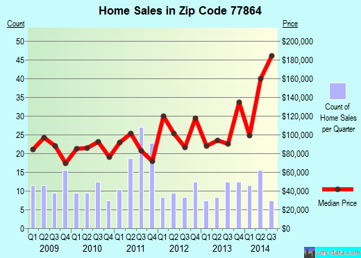 Zip code 77864 (Madisonville, Texas) real estate house value trends