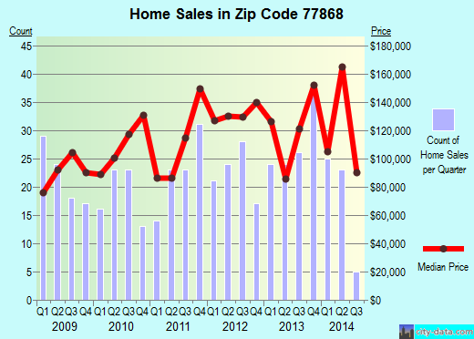 Zip code 77868 (Navasota, Texas) real estate house value trends