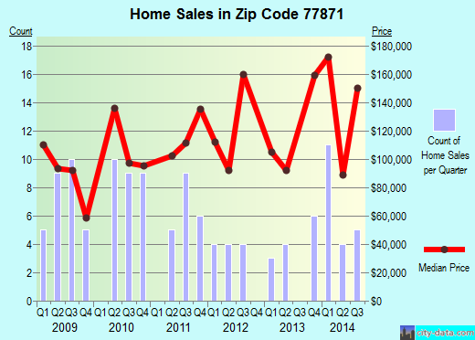 Zip code 77871 (Hilltop Lakes, Texas) real estate house value trends