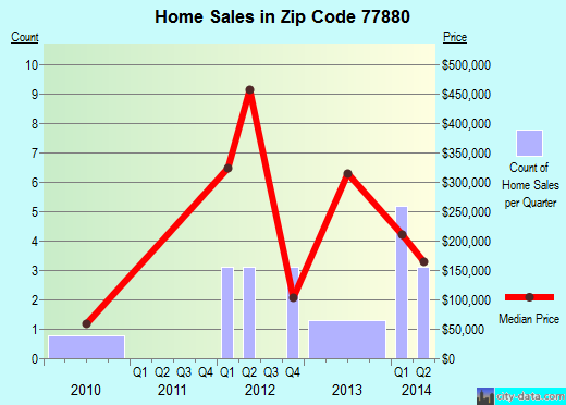 Zip code 77880 (, Texas) real estate house value trends
